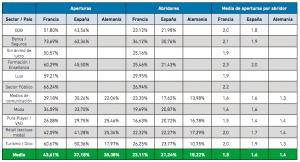 Tasa media de aperturas por sectores